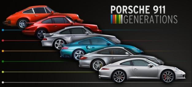 Evoluce Porsche 911